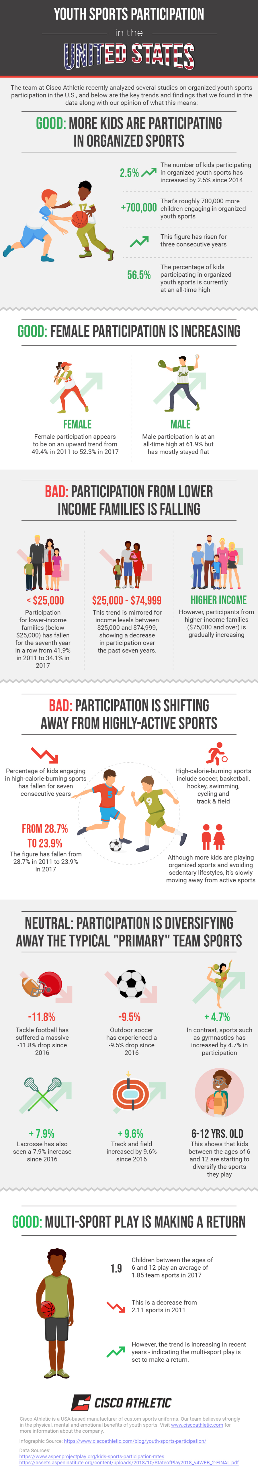 Youth Sports Participation in the USA